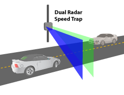 Dual Radar Speed Trap Diagram